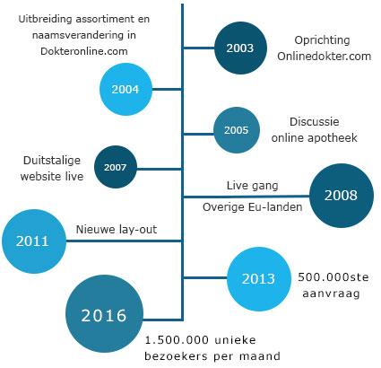 Dokteronline.com timeline